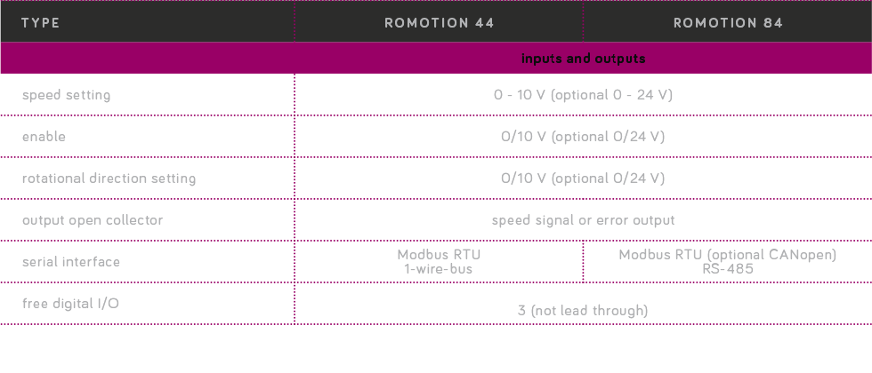table_control_electronics_romotion84